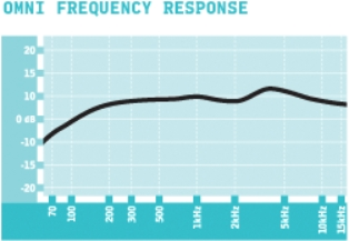 settings omni frequency